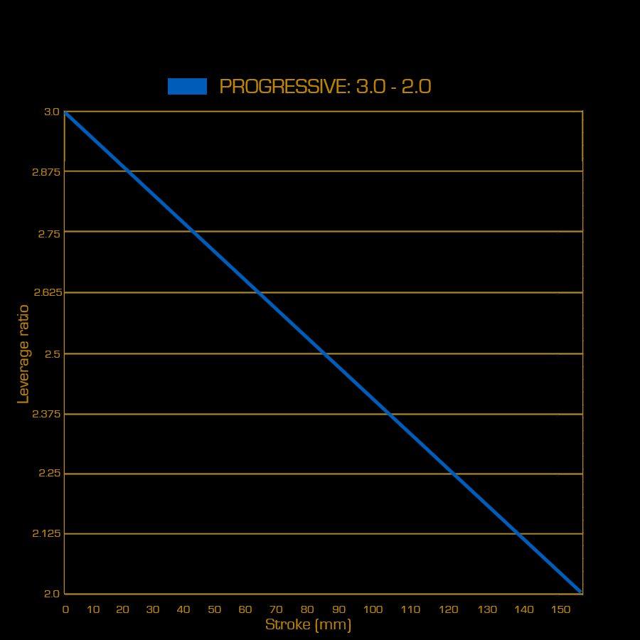 progressive spring curve graph