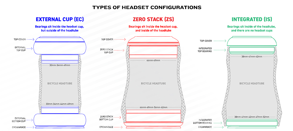 aheadset diagram everything you need to know about bike headsets cane creek  bike headsets